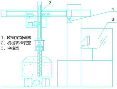 图3为编码器与plc接线图