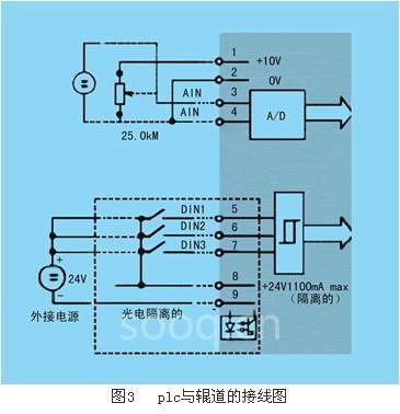 用plc控制辊道的接线图如图3所示