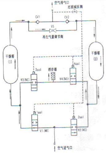 西门子智能逻辑控制器logo在复合式干燥器控制中的
