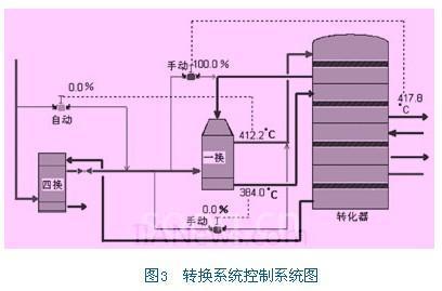 dcs监控系统在转炉烟气制酸流程的应用