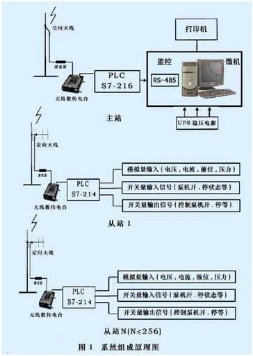 西门子s7-200和无线数传电台的scada系统在水厂中的
