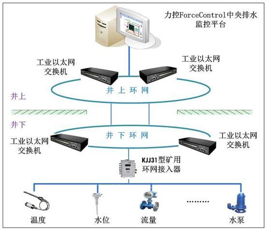图1泵房系统拓扑结构图
