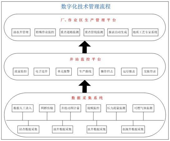 塔河油田采油高压阀组流程图