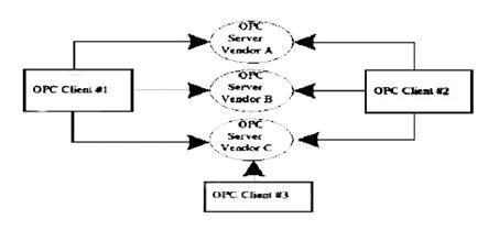 客户机/服务器结构示意图