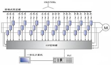 1  高压变频器系统原理         根据生产工艺的要求,高压电机的负载