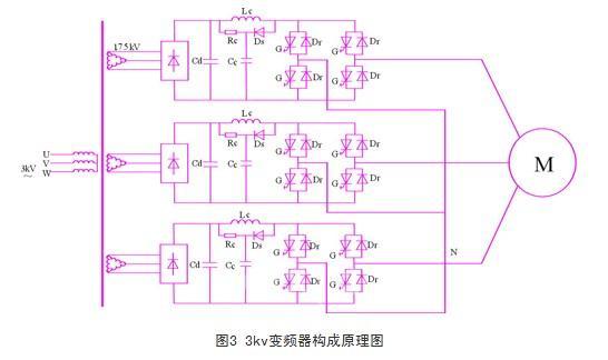 1 引言   目前,高压大功率变频器是一个十分重要的应用领域。而基于igbt的变频器其功率等级最大多在5000kw左右,功率在10000kw及以上的高压变频器用igbt就难以实现。目前,abb等国际大公司均推出了基于igct的三电平变频器。但在高压大功率应用条件下,三电平技术的可靠性在国内还有待于提高。此外,高压大功率变频器的性能试验也是一个难题。本文主要介绍采用igct组成的大功率变频器和试验方法,仅供参考和借鉴。 2 构成原理   2.
