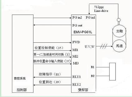 台达ve系列变频器在刚性攻丝的应用