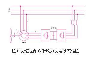 变速恒频双馈国际发电系统仿真研究-仙剑图纸新金属风力五行图片