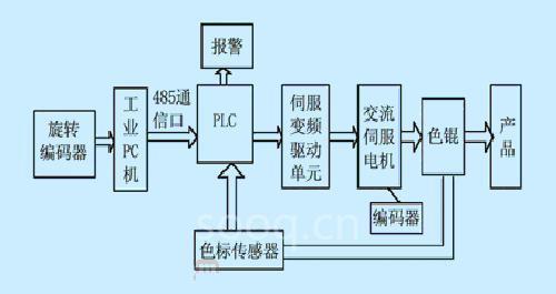 控制系统硬件结构图
