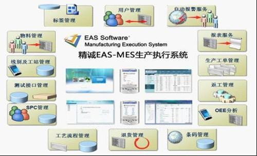 通过利用实时数据库软件建立食品生产过程的实时数据库系统与