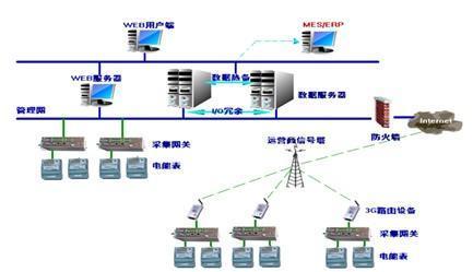 三相网络仪表和互感器的接线图