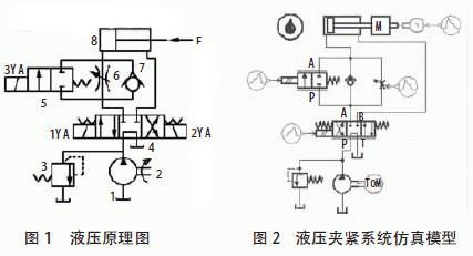 amesim 仿真软件的sketchmode 环境下, 系统的模型库中集成大多数液压图片