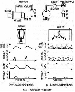 产生谐振效应,使压力的波动减小和削弱,当油压变化时,由压力调节器起