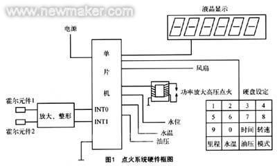 数字控制点火系统主要由霍尔元件