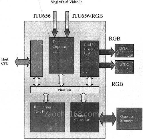 gdc基本结构示意图