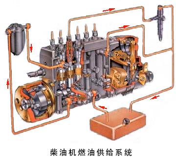 发动机的总体构造