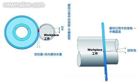 起动机电路图简图-发动机曲轴凸轮轴CBN高速磨削加工图片