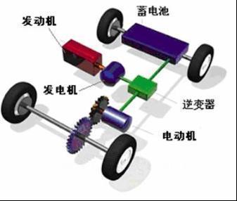 b. 并联式混合动力电动汽车