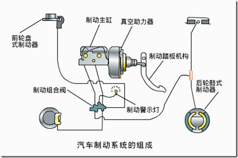 汽车制动系统; 制动系统的工作原理及组成;