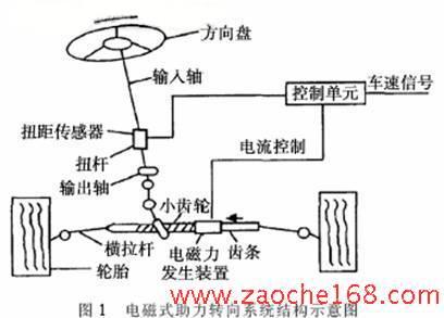 电磁式助力转向系统的车辆操纵稳定性的仿真研究