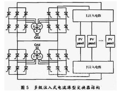 关于光伏并网逆变器的控制和仿真
