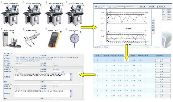 spc系统过程监控功能结构简图