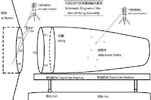 i360与t3工作组在飞机机翼装配工程中的应用示意