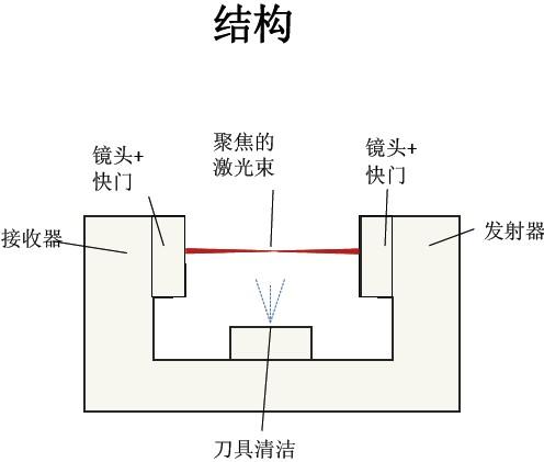 激光发射接收电路