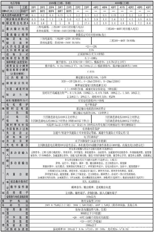 安川电机 vs mini j7变频器