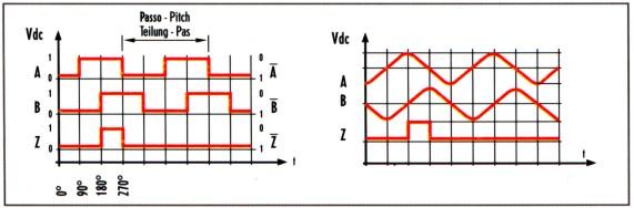 特制的高密度集成电路小到可以全部集成在滑块中,将光栅周期非常准确