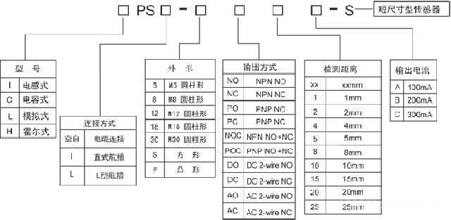 ips-s60poc25b电感式接近开关