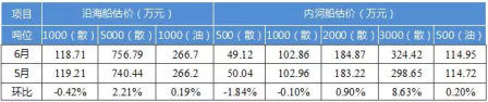 国内船舶交易市场月度报告(2018.6)
