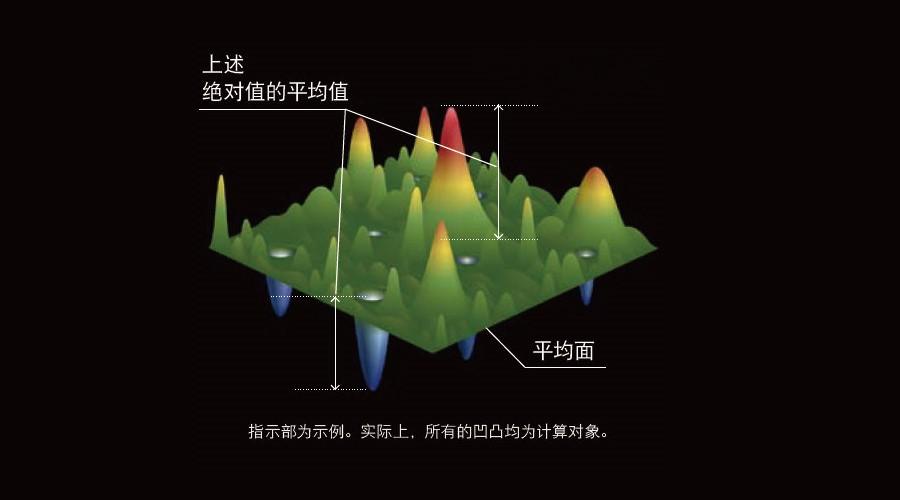 中图仪器:三维表面粗糙度参数Sa的前世今生