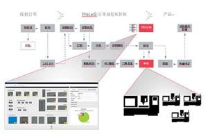 tebis:通过ProLeiS进行机床数据采集