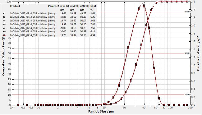 钴铬合金粉末粒径分布曲线图.png