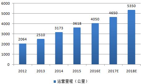 中国e车网为您盘点2018年轨道交通行业十大事件