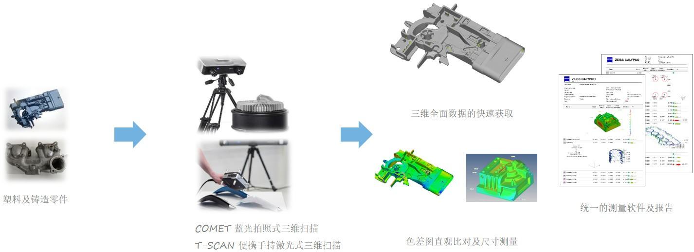 蔡司三维扫描仪