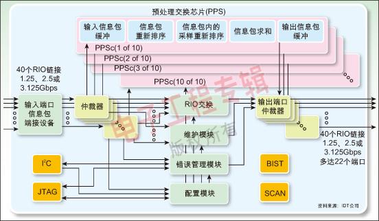 """预处理交换芯片为dsp""""分忧"""",提升3g基站性能"""