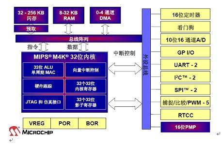 借mips之力,microchip期待在32位市场厚积薄发