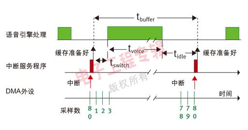 目前无绳电话或IP电话使用的通用SoC集成了接入器件和统一的无线通信器件,并且在系统软件中集成软件语音引擎,可以完全支持VoIP要求的软件数字信号处理。语音引擎采用了软DSP(soft-DSP)实现技术,能够满足嵌入式处理器的系统性能要求。为了确保VoIP具有电话质量的语音性能,系统软件必须满足语音引擎的实时要求。 下一代软DSP产品采用了实时处理和宽带(高清晰度)语音通信技术,可以比当前技术取得更大的最终用户满意度和市场潜力。这些产品为语音通信建立了新的高清晰度标准。根据本文建议开发的产品可以取得超过电