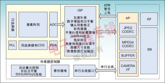 图1是sp80818和sp82318的结构框图以及yuv手机的结构图.