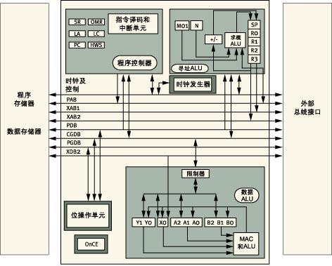 因为采用复杂dsp或微控制器(mcu)对低成本ac感应或开关磁阻电机进行