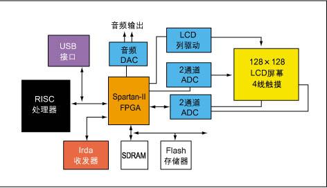 采用fpga实现mp3播放器设计的器件选择策略