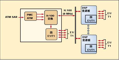 调制解调器和数据处理要求的语音网关