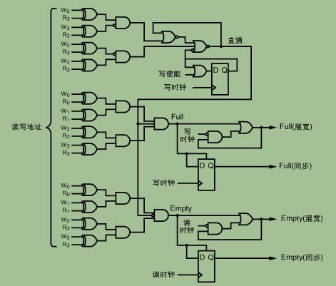 异步fifo的结构示意图