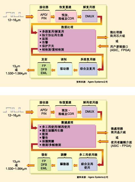 光电器件与电子电路的集成是下一代通信应用的需要