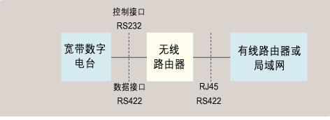 mac子层与llc层协议功能的实现