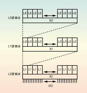 将芯片中原始的门电路数增加200倍