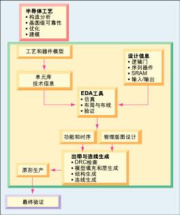 用于验证系统级芯片的cot设计流程-国际金属加工网