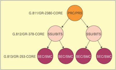 sdh/sonet网络同步分层结构的时钟符合性测试